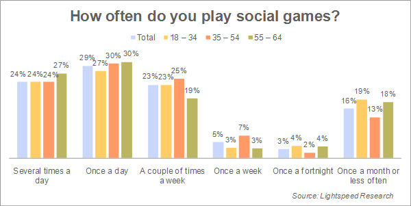 Encuesta sobre juego social