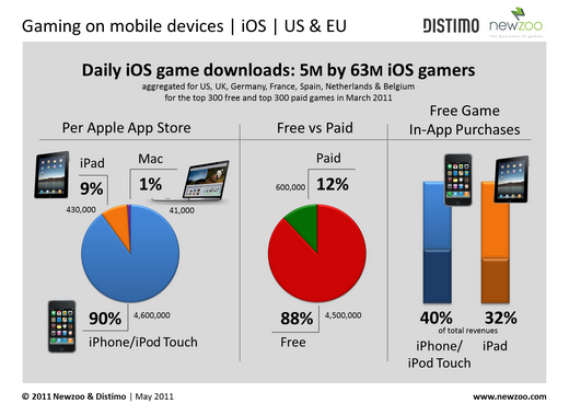 iOS Survey Graphic - NewZoo & Distimo